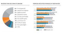 Elsevier – Peer Review Week